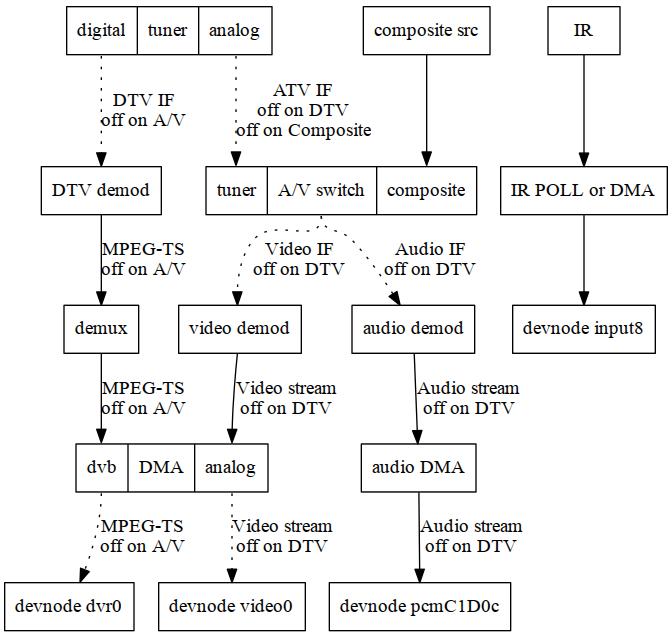 LKML: Hans Verkuil: Re: [RFCv2] Media Token API Spec