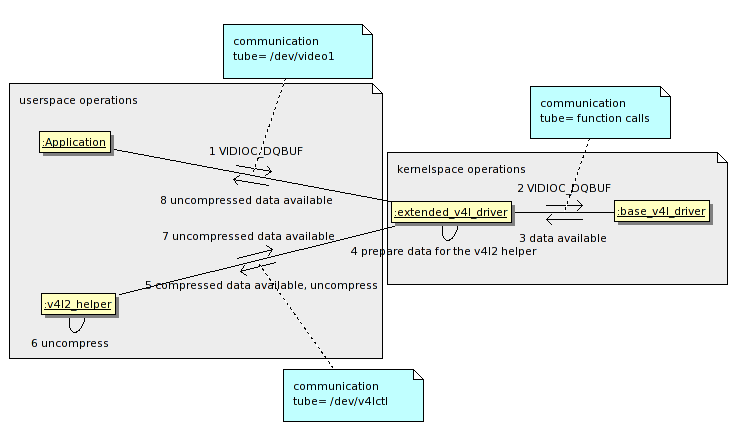 V4L2 Userspace Library - LinuxTVWiki