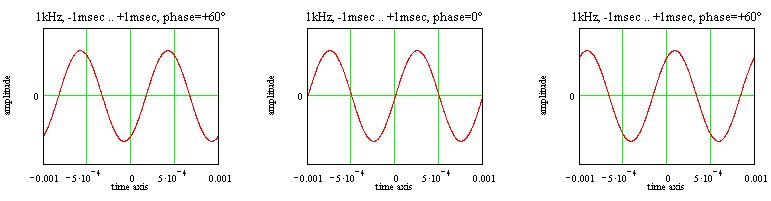 signal with different phases