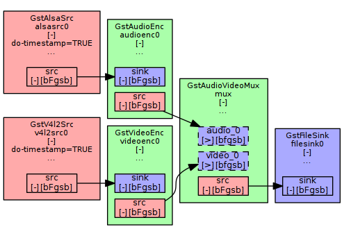 Idealised pipeline example