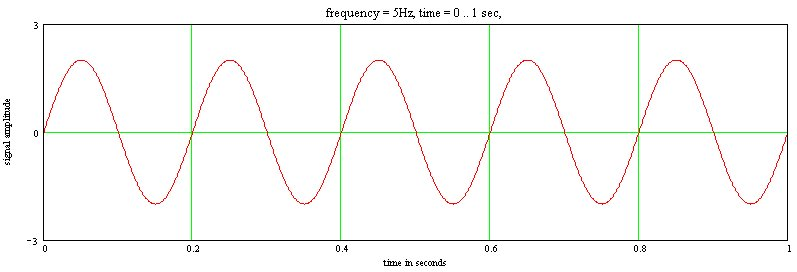 signal frequency at oscilloscope