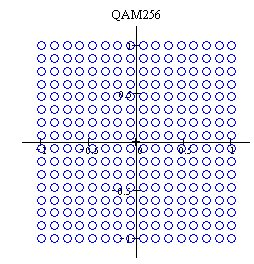 Principle of QAM256